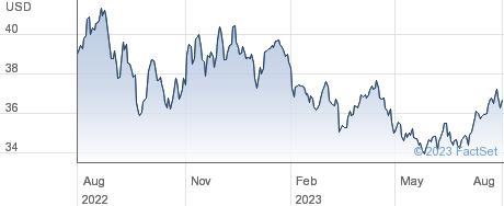 XDBCOY SW $ performance chart