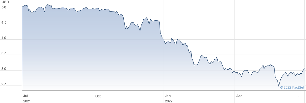 Orchid Island Capital Inc performance chart