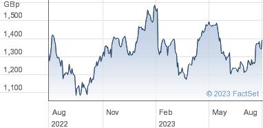 GVC Holdings plc Share Price (GVC) Eur0 01 | GVC