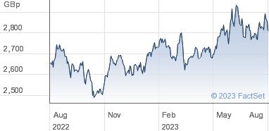 HSBC ETFs Plc Share Price (HMJP) MSCI Japan UCITS | HMJP