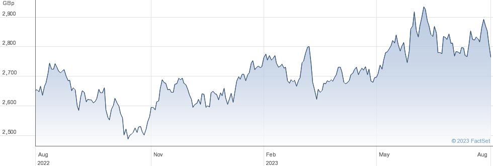 HSBC MSCI JPN performance chart