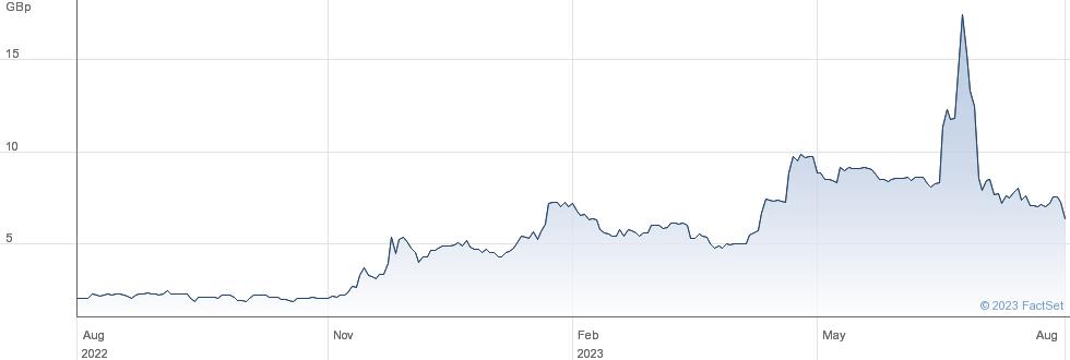 ZANAGA IRON performance chart