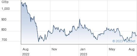 SEGRO performance chart