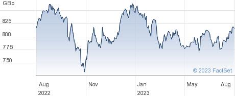 HSBC MSCI EM performance chart