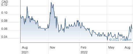 Micromem Technologies Inc performance chart