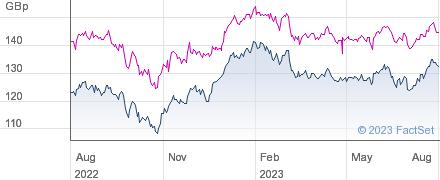 JPMORGAN GLOB performance chart