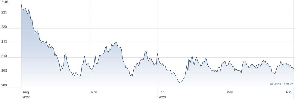 XEUROZNE GOV 1C performance chart