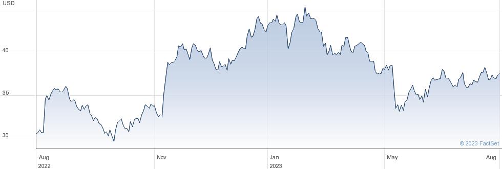 Vishay Precision Group Inc performance chart