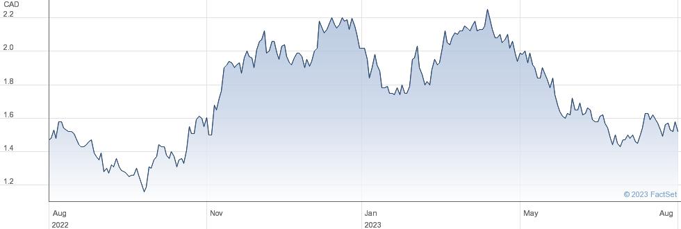 Perseus Mining Ltd performance chart