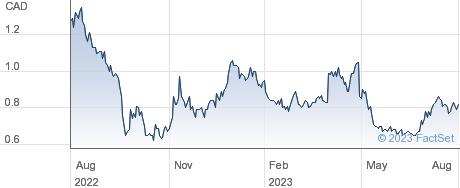 Lion One Metals Ltd performance chart