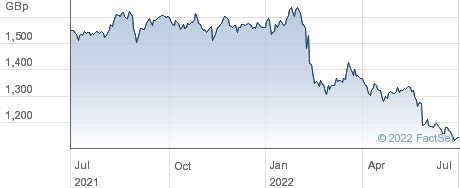 ISHR EM DIV performance chart