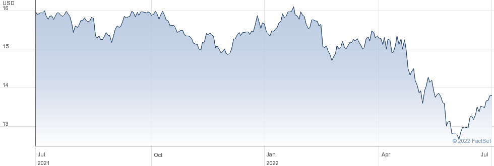 Golub Capital BDC Inc performance chart