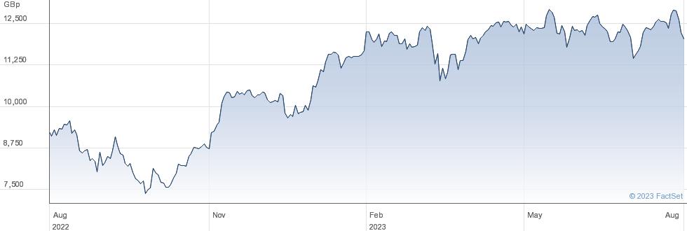 XLEVDAX SW performance chart