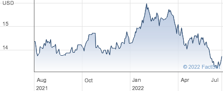 Sprott Physical Gold Trust performance chart