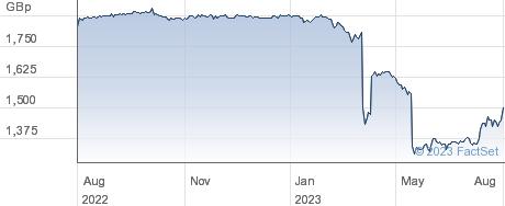 EMIS performance chart