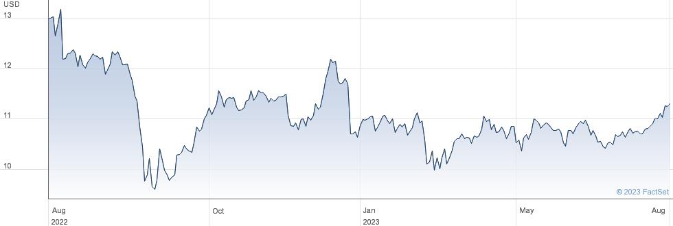 PennantPark Floating Rate Capital Ltd performance chart