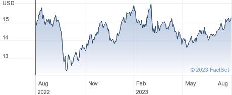 Solar Capital Ltd performance chart