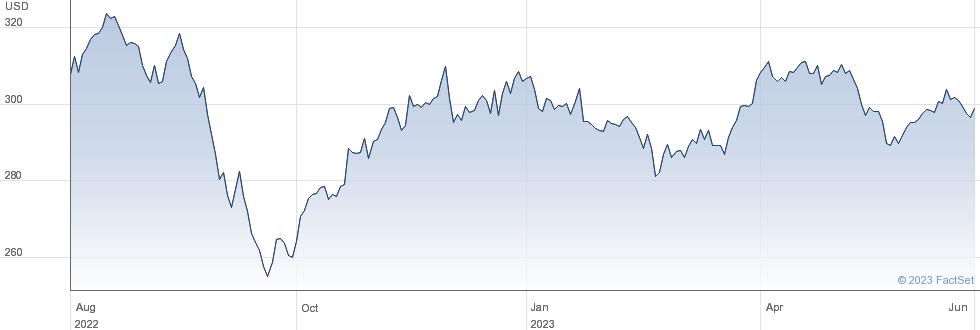 LYXOR WLD UTL performance chart