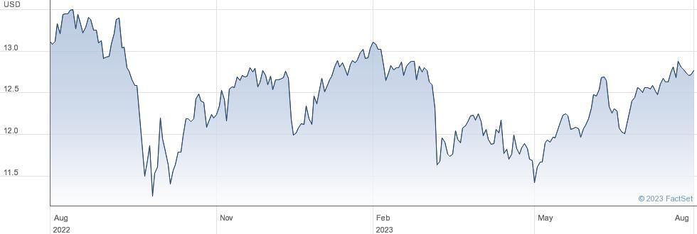 New Mountain Finance Corp performance chart