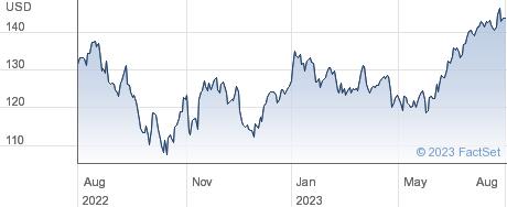 TE Connectivity Ltd performance chart