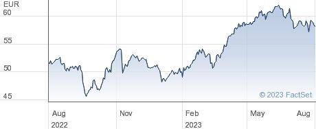 Edenred SA performance chart