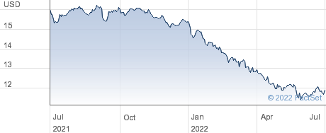Western Asset Mortgage Defined Opportunity Fund performance chart