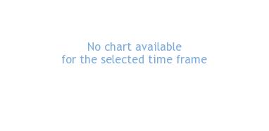 HSBC ETFS Plc Share Price (HRUB) MSCI Russia Capped UCITS ETF GBP | HRUB