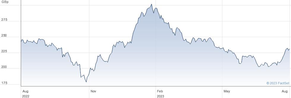 FIDELITY CHINA performance chart
