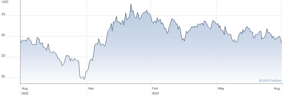 AIA Group Ltd performance chart