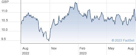 SPDR EM DIV performance chart
