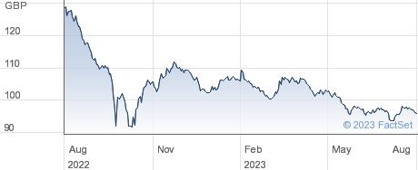 4 1/4% 40 performance chart