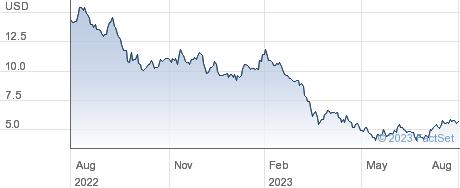 Hudson Pacific Properties Inc performance chart
