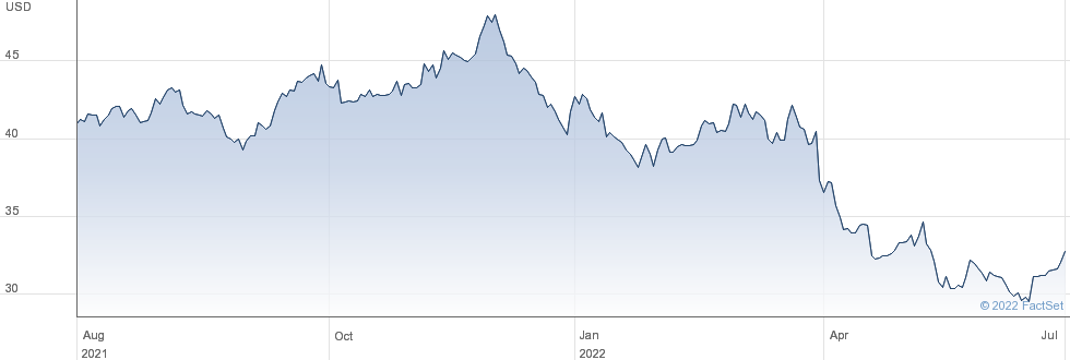 STAG Industrial Inc performance chart