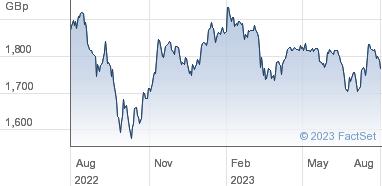 HSBC ETFs Plc Share Price (HMCX) FTSE 250   HMCX