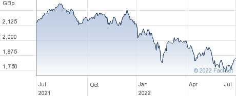 HSBC FTSE250 performance chart