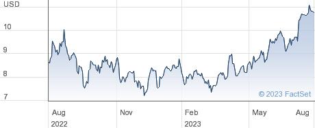 Adecoagro SA performance chart