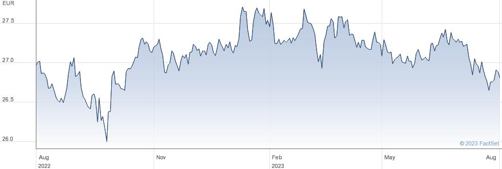 ETFS Short CHF Long EUR ETN performance chart