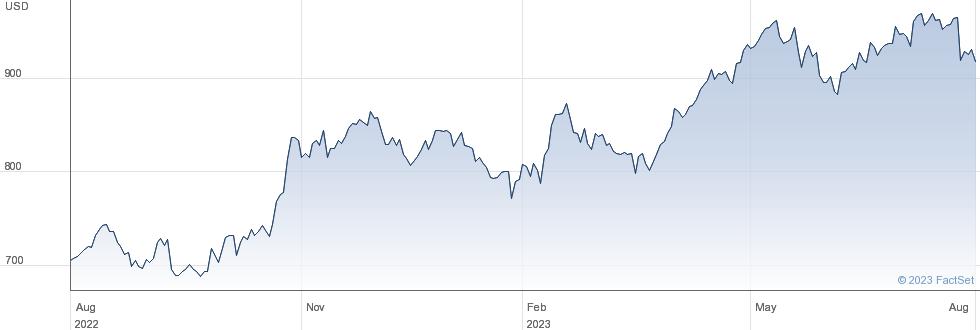 O'Reilly Automotive Inc performance chart