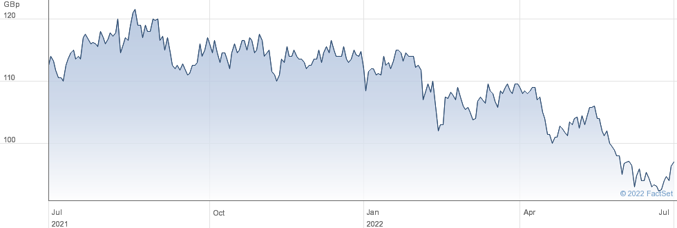 DIVERSE INC performance chart