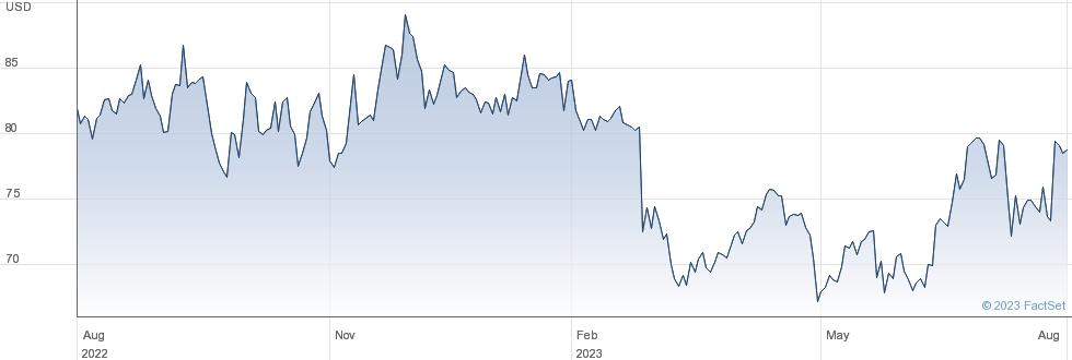 Acadia Healthcare Company Inc performance chart