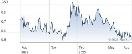 International Tower Hill Mines Ltd performance chart
