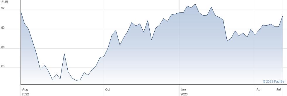 ISHR EUR HY COR performance chart