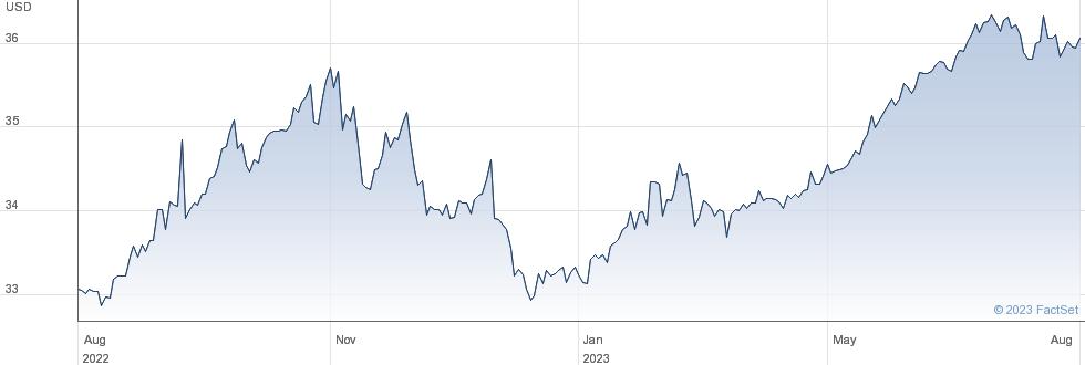 WT S CNY L USD performance chart