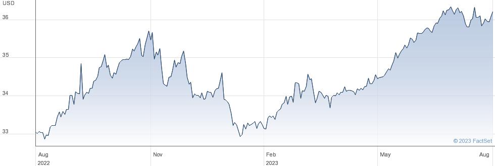 ETF S CNY L USD performance chart