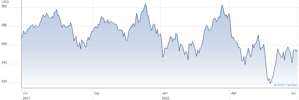 LYXOR WLD HC performance chart