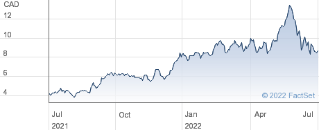 Crescent Point Energy Corp performance chart