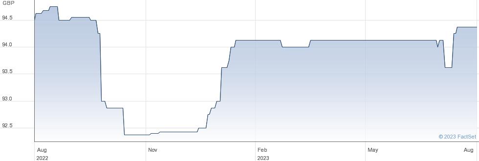 ONESAV. FIX PER performance chart