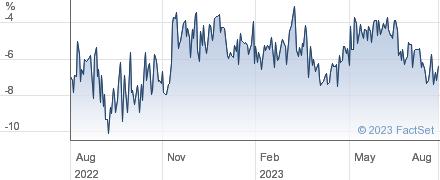 POLAR CAP GLBL performance chart