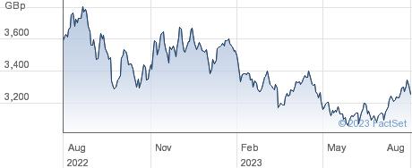 XDBCOY SW performance chart