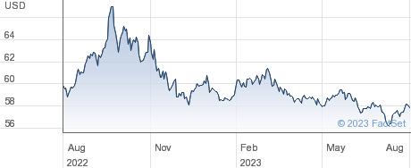 WT S GBP L USD performance chart